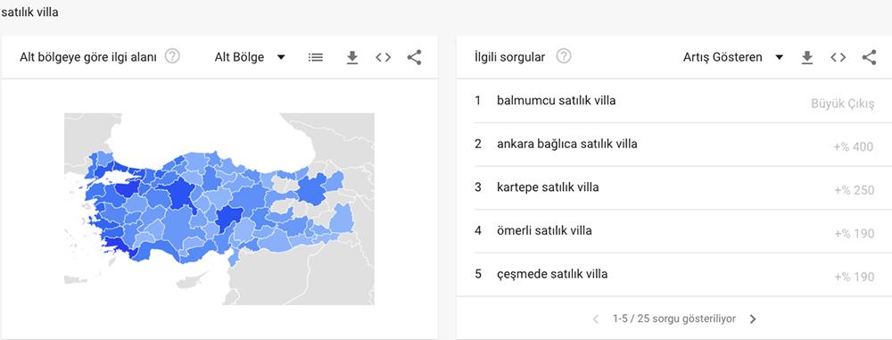 Google Trends En Etkili Nasıl Kullanılır?