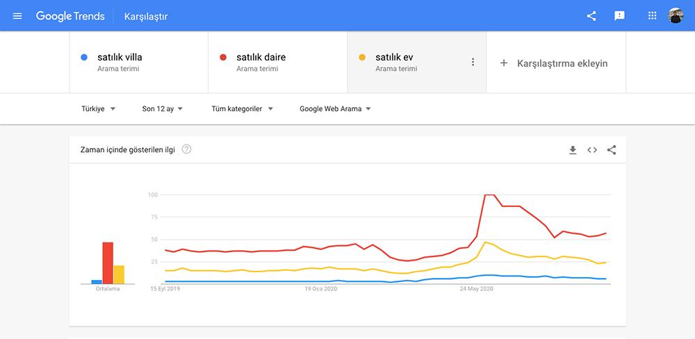 Google Trends Nasıl Kullanılır?